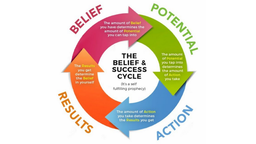 The Success Lack Cycle A Blog By Apower 3 Coaching